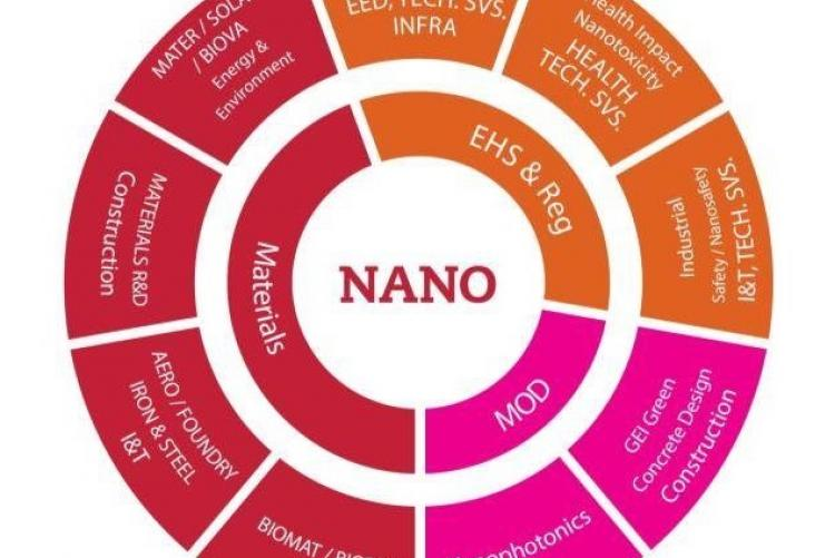 Over 110 specialists developing new applications based on   nanotechnology for the following sectors: Industry, Construction, Energy, Environment, Transport or Health.